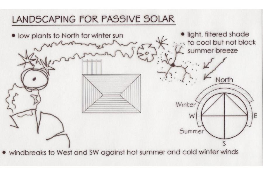 best passive solar peformance requires integration with landscaping
